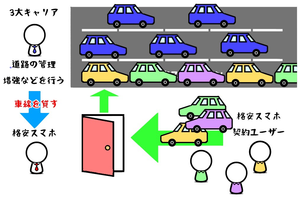 格安SIM会社の道路(通信帯域)は狭いので大量の車(データ)がくると渋滞して遅くなってしまう