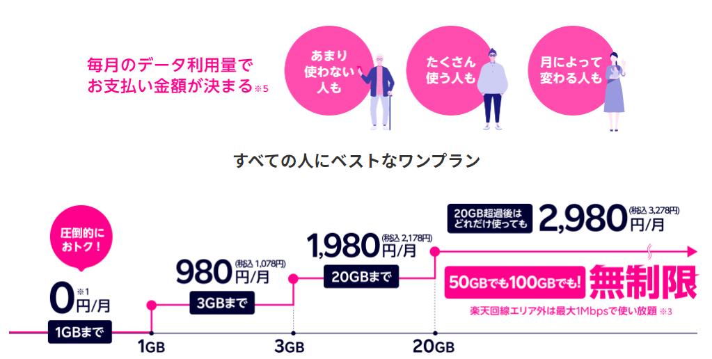 0円~2980円の段階性プラン