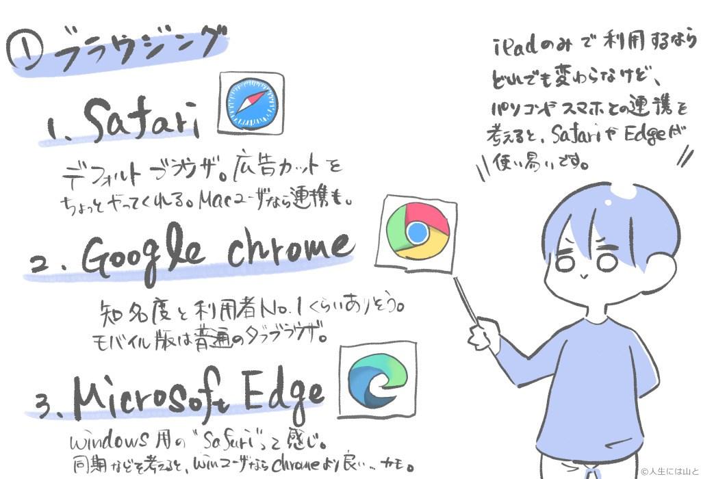 ブラウザの利用はsafari, Chrome, Edge
